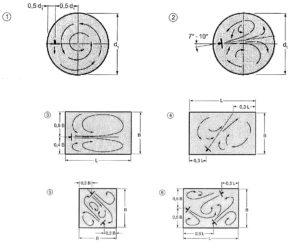 Submersible Mixers Circular Pits Sepcom