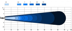 Tank Submersible Mixer WSA Influence