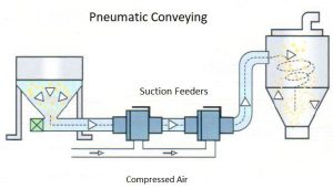 Suction Conveying