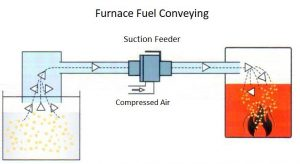 Pneumatic Conveying Suction Feeder - Fuel Conveying