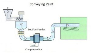 Pneumatic Conveying Suction Feeder - Paint