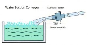 Suction Water Movement