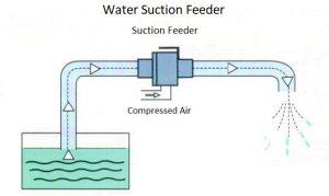 Pneumatic Water Pump