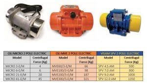 240V Electric Vibrators