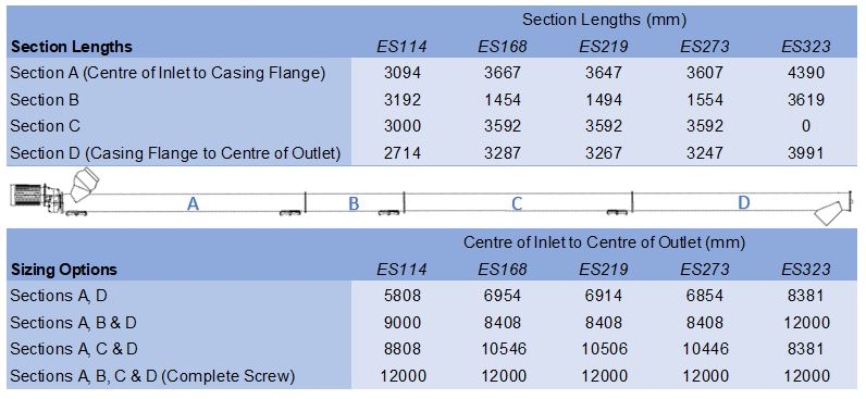 Dimensions for in stock screw conveyors